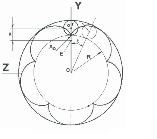 Radius Of Circle. Radius of rolling circle
